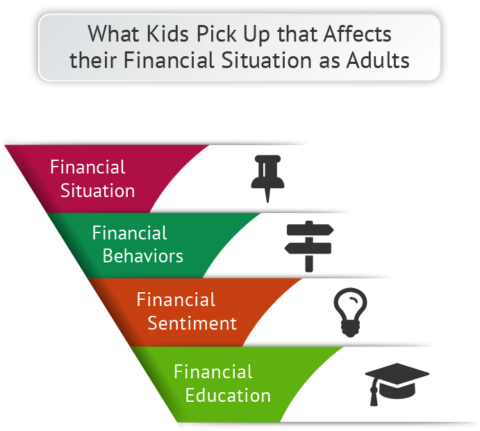 Development-of-Personal-Finance-for-Kids-Proficiencies